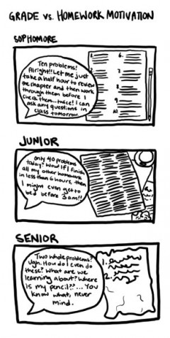 COMICS: Homework motivation through the years