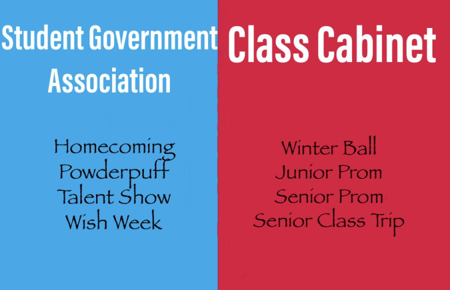 Class Cabinet and Student Government Association are two clubs  that could not get more mixed up. Read this article to finally find out what the differences are.